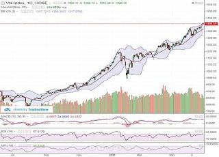 Tâm lý thận trọng lên cao, điểm số thị trường không nhiều biến động