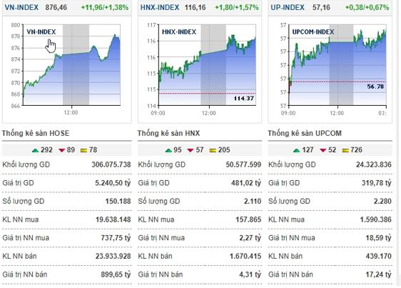 Cổ phiếu ngân hàng đột phá, VN-Index bứt phá gần 12 điểm