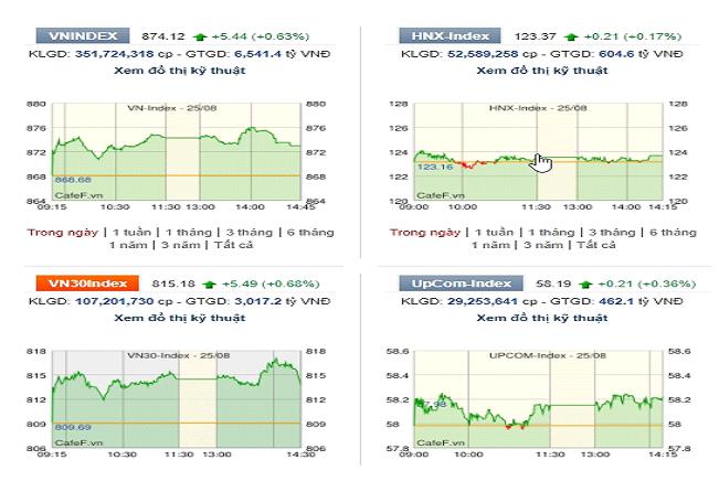 Thị trường tăng phiên thứ 3 liên tiếp, khối ngoại tiếp tục bán ròng
