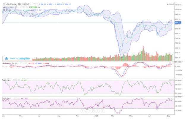 Sắc xanh lan tỏa, VN-Index vượt mốc 890 điểm