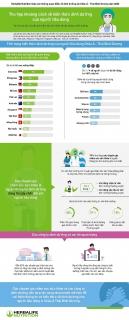 Khảo sát của Herbalife Nutrition: Chuyên gia chăm sóc sức khỏe đạt điểm tín nhiệm cao nhất ở châu Á – Thái Bình Dương