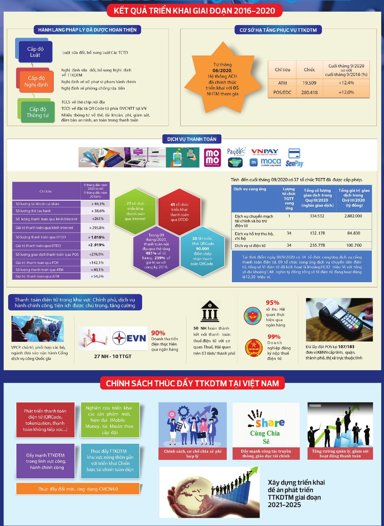 [Infographic] Chính sách thúc đẩy thanh toán không dùng tiền mặt tại Việt Nam