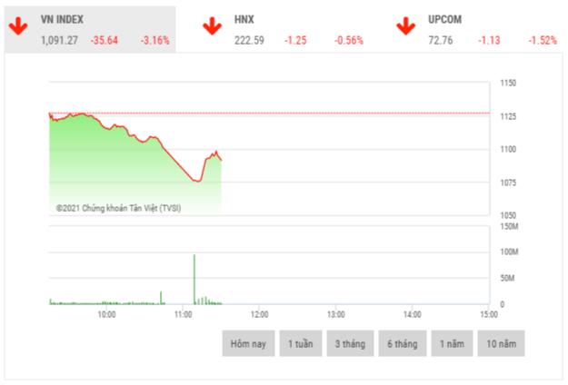 Chứng khoán sáng 8/2: Áp lực bán tháo xuất hiện, VN-Index giảm hơn 35 điểm
