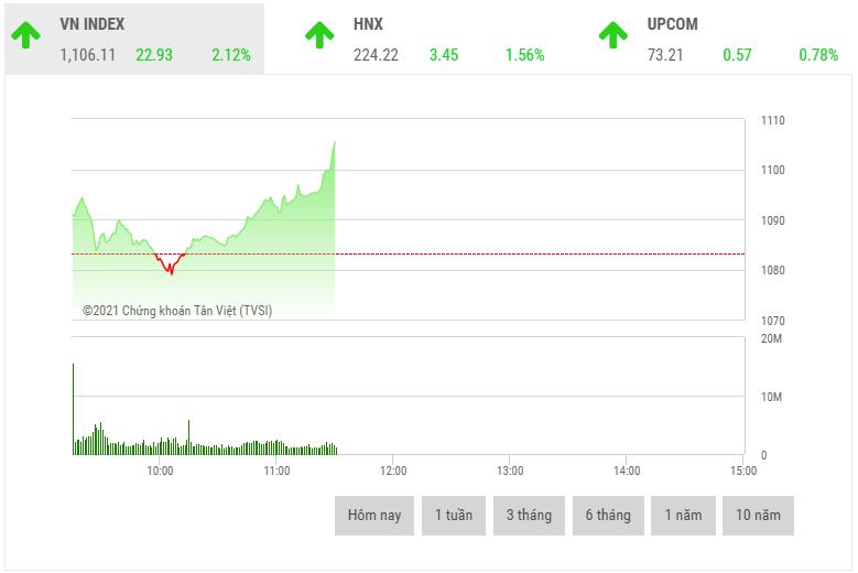 Chứng khoán sáng 9/2: Cổ phiếu lớn đua nhau bứt phá
