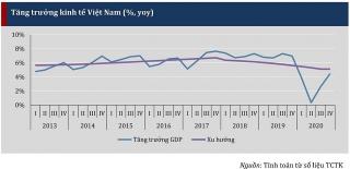 VERP: Tăng trưởng 2021 nhiều khả năng trong khoảng 5,6-5,8%