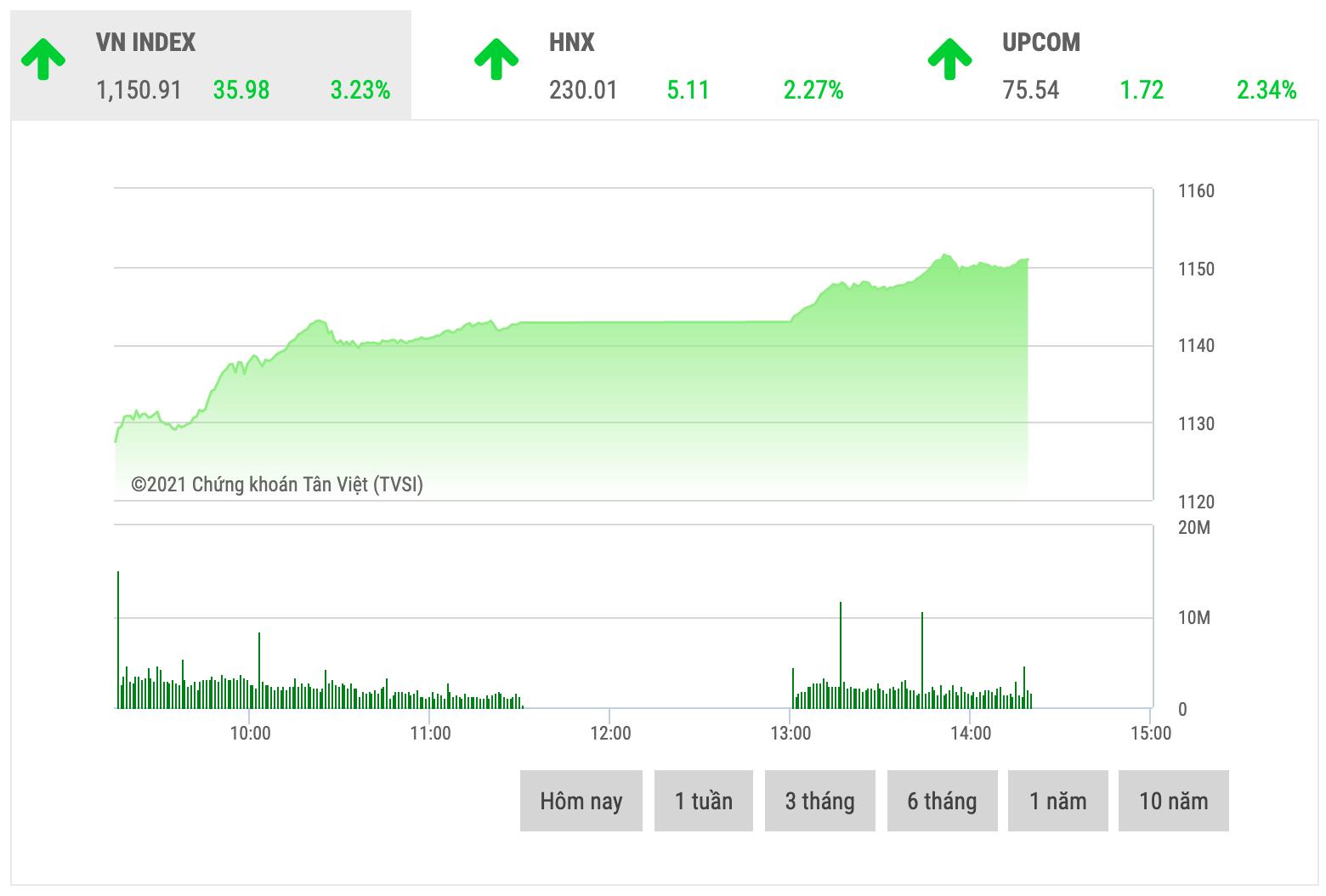 Chứng khoán sáng 17/2: Dòng tiền ồ ạt đổ vào thị trường trong phiên đầu năm
