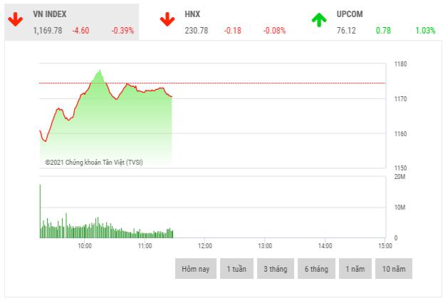 Chứng khoán sáng 19/2: Cổ phiếu dầu khí chịu áp lực bán mạnh