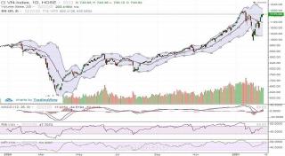 Thị trường rung lắc mạnh, VN-Index tăng nhẹ với lực kéo từ bluechip