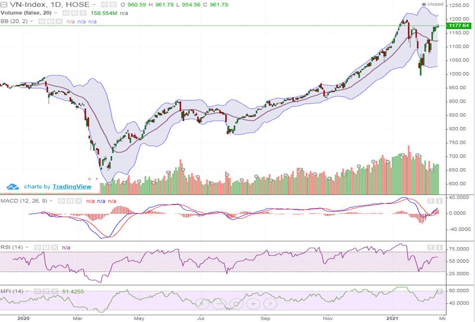 Cổ phiếu lớn phân hóa, VN-Index vẫn tăng gần 3 điểm