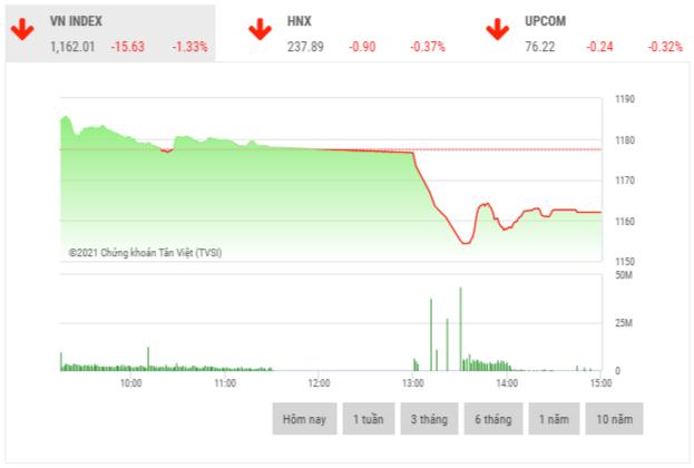 Chứng khoán chiều 24/2: Áp lực bán cao đẩy loạt cổ phiếu trụ cột lao dốc