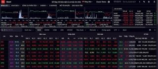 Áp lực bán tăng vọt phiên chiều, VN-Index đóng cửa giảm gần 16 điểm