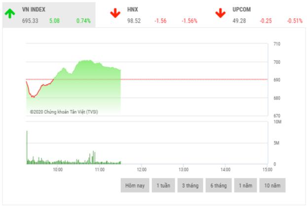Chứng khoán sáng 26/3: Nhóm cổ phiếu thị trường cũng bị sắc đỏ lấn át