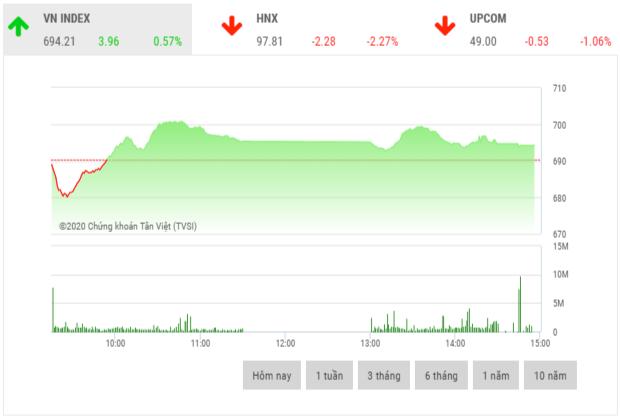 Chứng khoán ngày 26/3: VN-Index đi lên trong nghi ngờ
