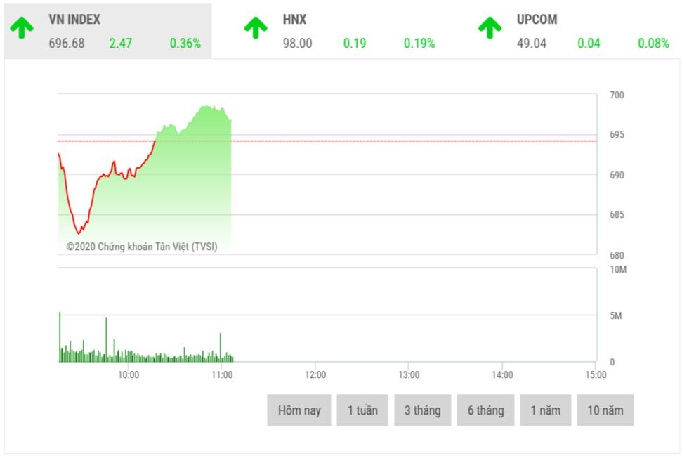 Chứng khoán sáng 27/3: VN-Index vượt mốc 700 điểm