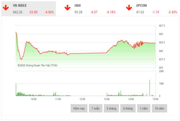 Chứng khoán chiều 30/3: VN-Index mất gần 35 điểm trong phiên đầu tuần