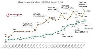 iPhone 128 GB đã lỗi thời