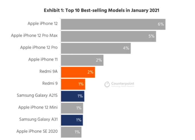 iPhone 12 là smartphone bán chạy nhất đầu 2021