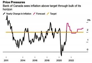 Ngân hàng Trung ương Canada có thể tăng lãi suất vì lạm phát