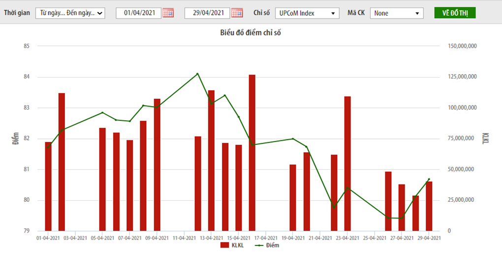 Thị trường UPCoM tháng 4 tiếp tục có diễn biến khá sôi động