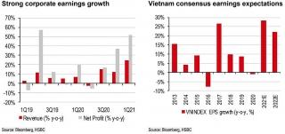 HSBC: Các nhà đầu tư nước ngoài sẽ không bỏ qua sự hấp dẫn của chứng khoán Việt Nam