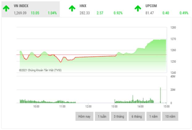 Chứng khoán chiều 12/5: Các mã vốn hóa lớn nhóm VN30 dẫn dắt thị trường