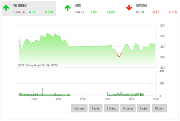 Chứng khoán chiều 14/5: Khối ngoại bán ròng đột biến hơn 1.600 tỷ đồng