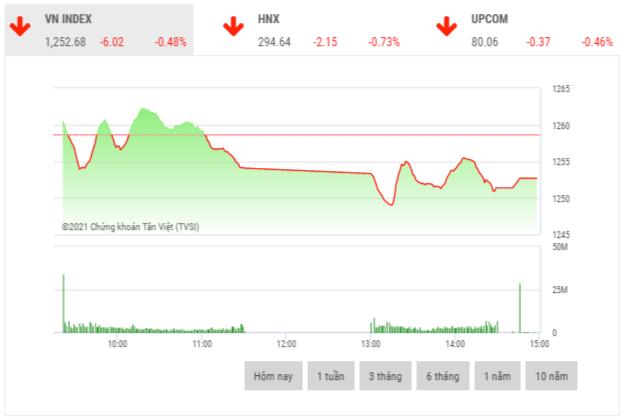 Chứng khoán chiều 18/5: Nhiều cổ phiếu họ FLC chịu áp lực điều chỉnh