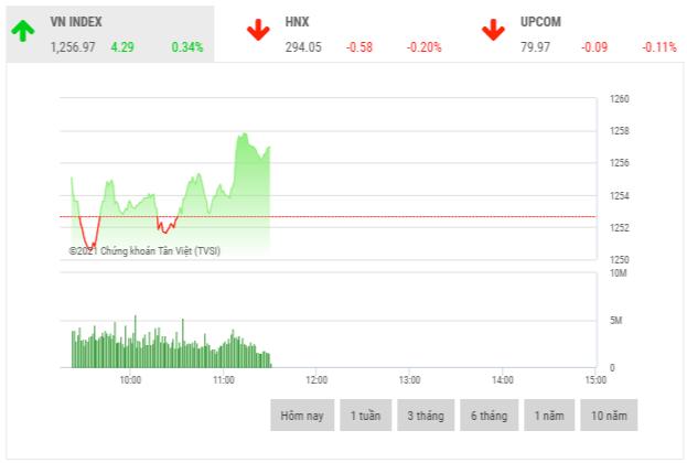 Chứng khoán sáng 19/5: Cổ phiếu của các ngành phân hóa mạnh