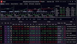Bluechips bứt phá, VN-Index kết thúc phiên tăng gần 10 điểm