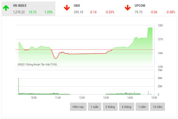 Chứng khoán chiều 20/5: Cổ phiếu nhóm công ty chứng khoán là tâm điểm thị trường