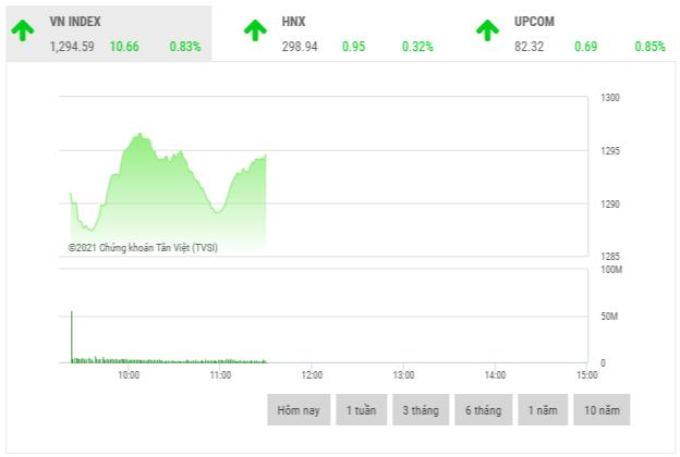 Chứng khoán sáng 24/5: Cổ phiếu vốn hóa lớn dẫn dắt thị trường