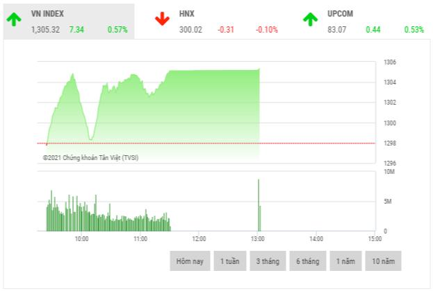 Chứng khoán sáng 25/5: Cổ phiếu thép giao dịch khởi sắc