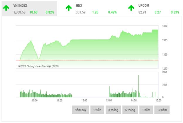 Chứng khoán chiều 25/5: Dòng tiền lan tỏa, VN-Index vượt mốc 1.300 điểm