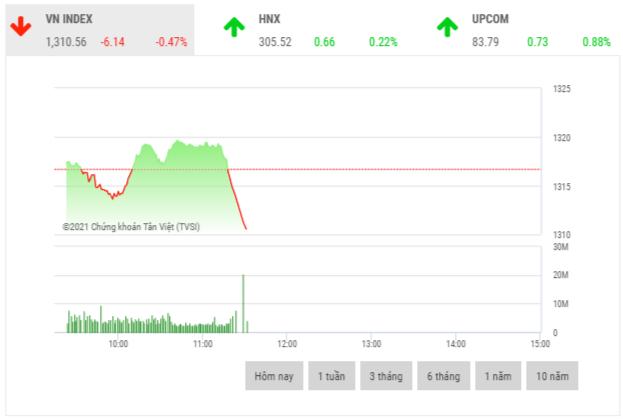 Chứng khoán sáng 27/5: VIC, VCB, TCB tác động tiêu cực đến thị trường