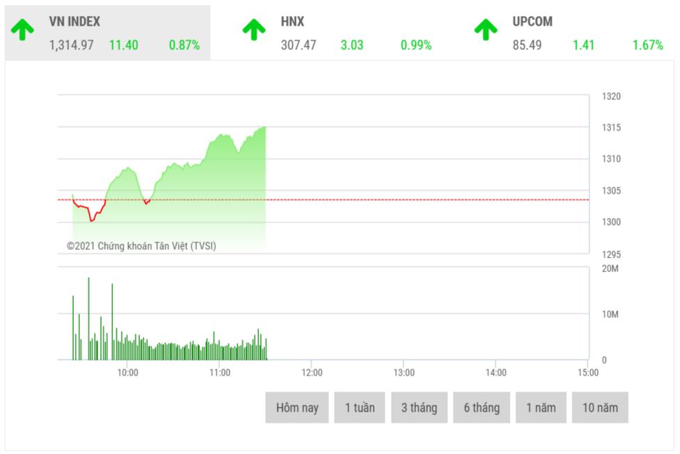 Chứng khoán sáng 28/5: Cổ phiếu nhóm ngân hàng dẫn sóng thị trường