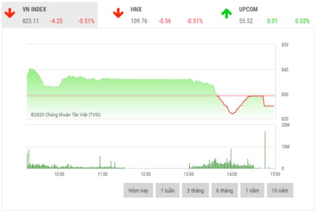 Chứng khoán chiều 30/6: Lực bán tăng cao kéo VN-Index đảo chiều giảm điểm