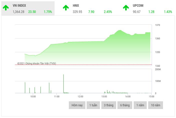 Chứng khoán chiều 3/6: Dòng tiền tiếp tục chảy mạnh vào thị trường