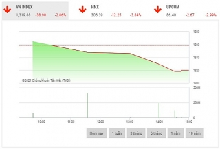 Chứng khoán chiều 8/6: Nhiều cổ phiếu lớn giảm sàn, VN-Index mất gần 40 điểm