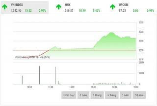 Chứng khoán chiều 9/6: Cổ phiếu ngân hàng là tâm điểm của thị trường