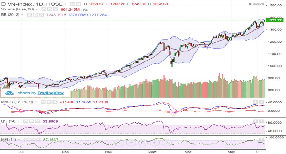 VN-Index vượt đỉnh cũ, hướng tới vùng 1.380 - 1.400 điểm