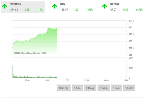 Chứng khoán sáng 9/7: Bluechip trong nhóm VN30 là đầu tàu thị trường