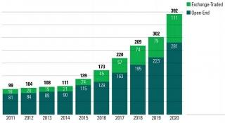 """Cổ phiếu doanh nghiệp ESG trở thành """"hầm trú ẩn"""" cho nhà đầu tư trong đại dịch COVID-19?"""