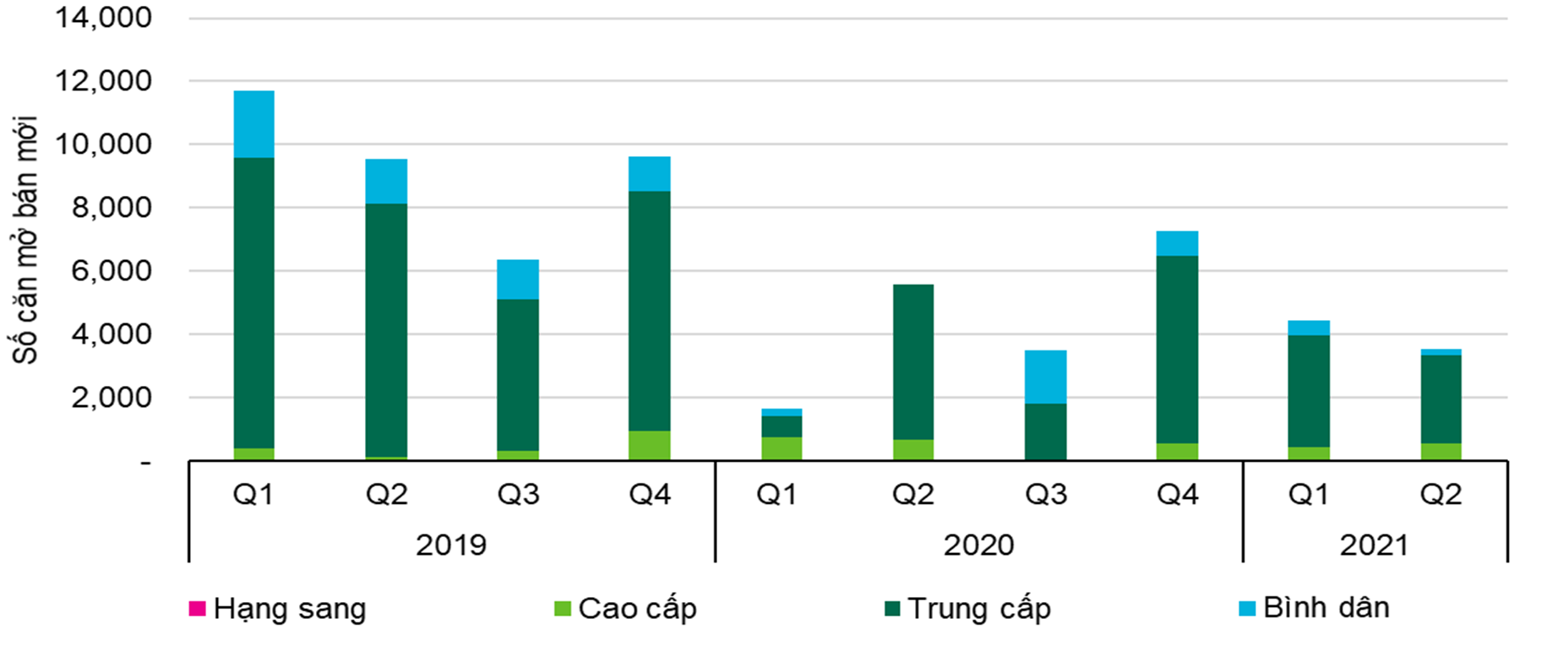 CBRE: Bất chấp dịch COVID-19, chung cư Hà Nội tiếp tục tăng giá