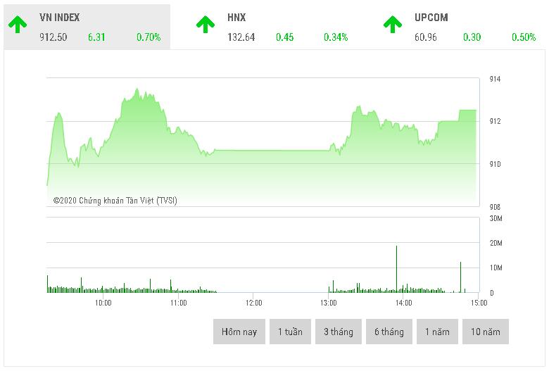 Chứng khoán chiều 23/9: Cổ phiếu bán lẻ bứt phá