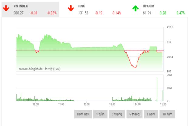 Chứng khoán chiều 25/9: Cổ phiếu vốn hóa lớn phân hóa