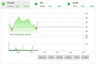 Chứng khoán sáng 14/10: Cổ phiếu nhóm phân bón, xi măng nổi sóng