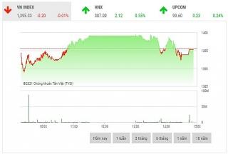 Chứng khoán chiều 19/10: Áp lực bán tại vùng giá cao khiến loạt cổ phiếu lớn đổ đèo