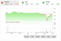 Chứng khoán chiều 20/10: Xu hướng phân hóa bao trùm thị trường