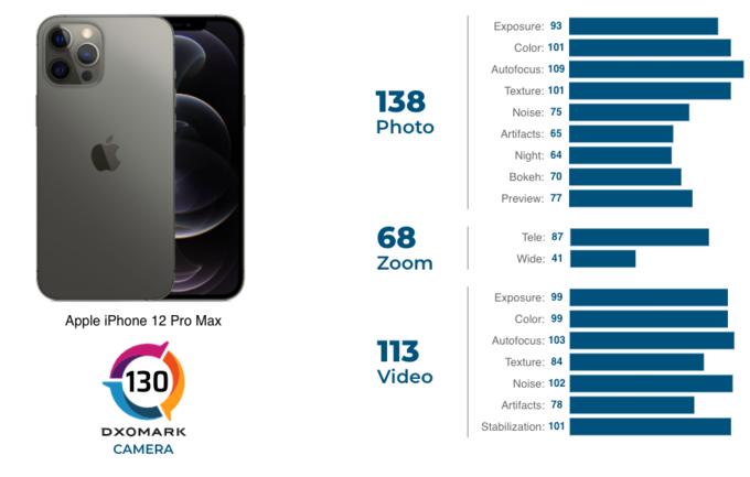 iPhone 12 Pro Max chụp ảnh vượt xa Galaxy Note20 Ultra