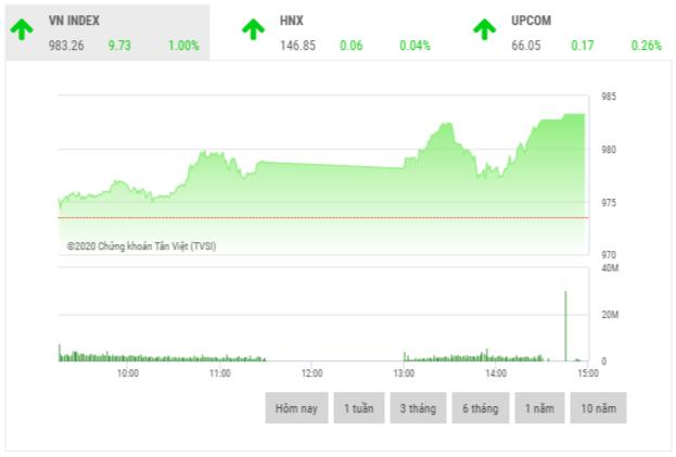 Chứng khoán chiều 19/11: VN-Index tăng gần 10 điểm trong phiên đáo hạn hợp đồng tương lai VN30